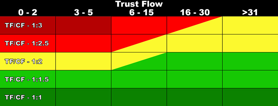 Majestic Trust Flow - Citation Flow Naturalness Chart
