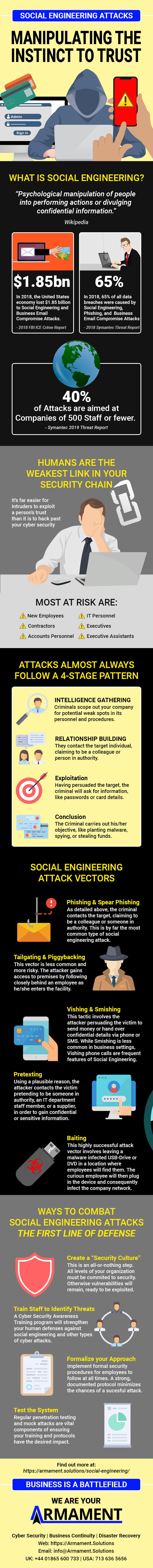Social Engineering Attack Lifecycle - Infographic